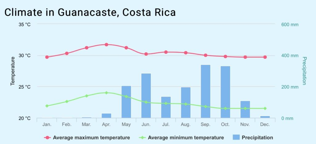 Guanacaste Weather Forescast Costa Rica