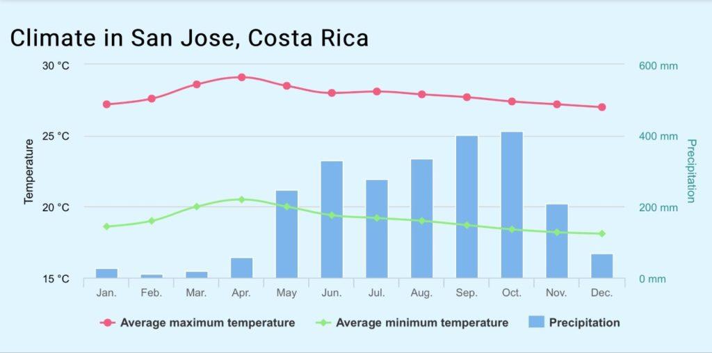 San Jose Costa Rica Weather Forecast